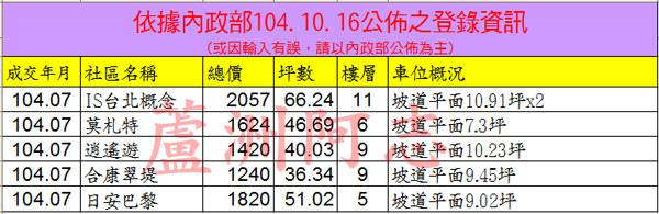 20151016實價登錄