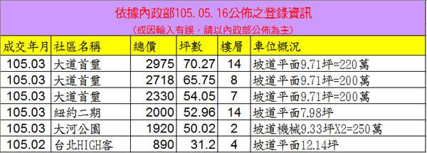 20160516實價登錄