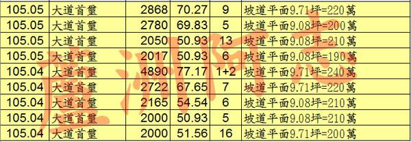 20160716實價登錄2