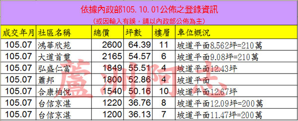 20161001實價登錄