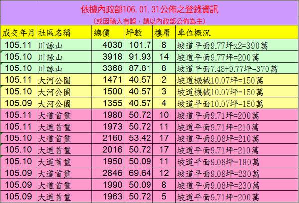 20170131實價登錄資訊