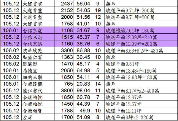 20170425實價登錄02