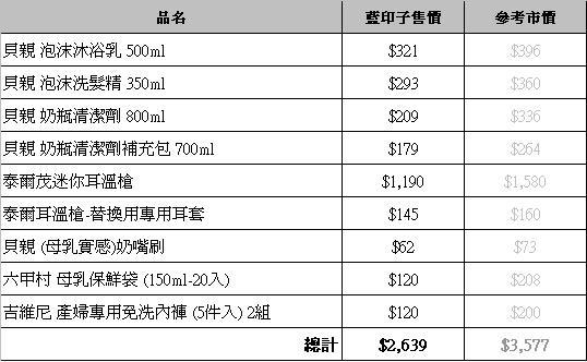 藍印子採購20080905.JPG