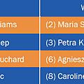 2014_WTA_Final_Group.png