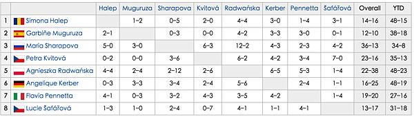 WTA_Finals_Singles_H2H.png