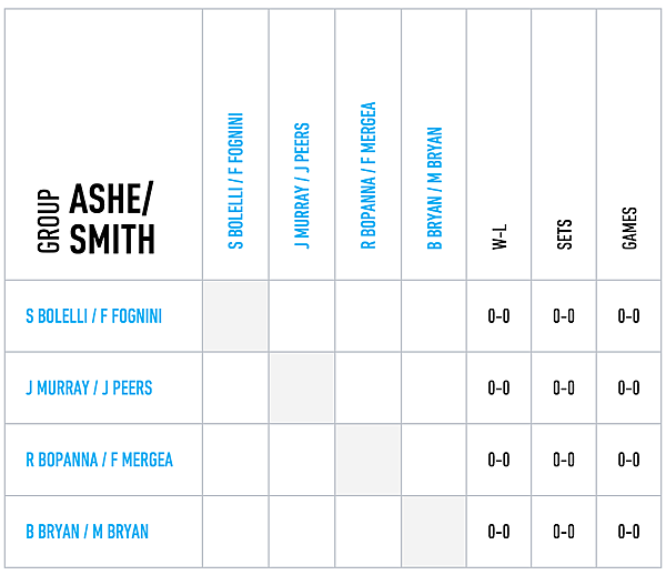 2015_ATP_Final_Doubles_Group_Stan_Smith.png