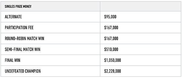 2015_ATP_Final_Singles_Prize_Money.png