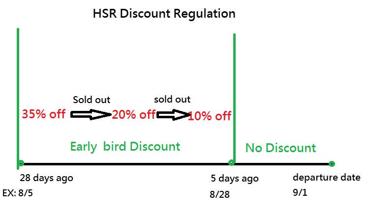 Discount HSR