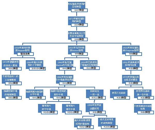 陣型樹狀圖.bmp