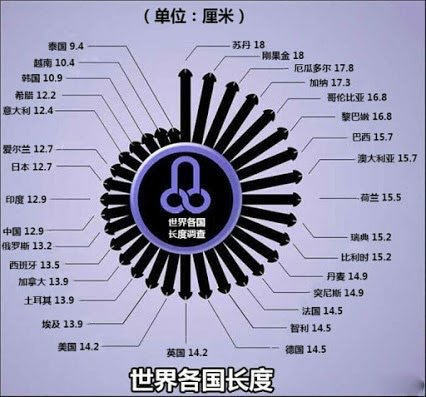 IMG_0856男人各國長度表@推特.JPG