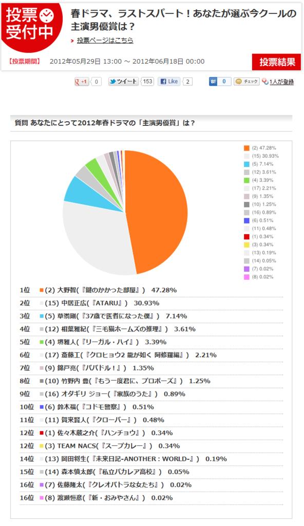 2012 best artist poll