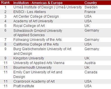 red dot design ranking 2012 (institution - americas & europe)