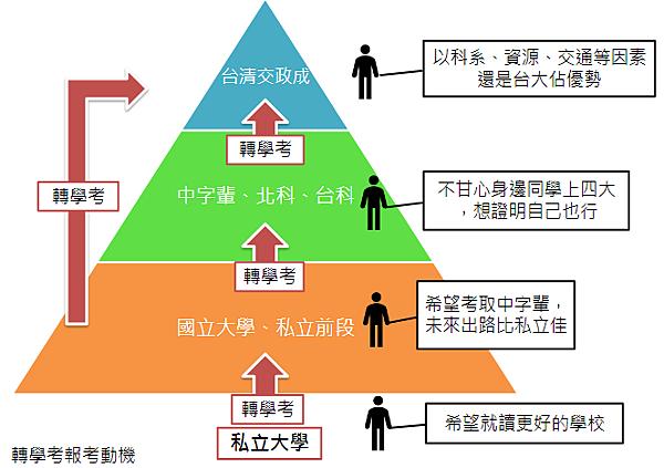 報考動機圖.png