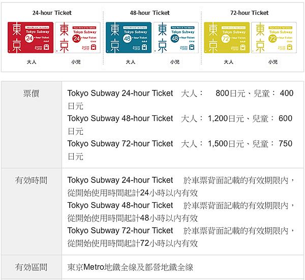 東京地鐵1-3日票.png