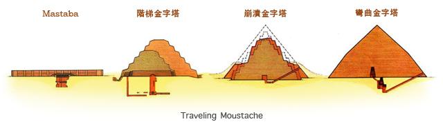 金字塔type