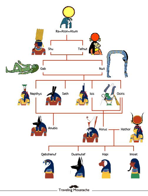 埃及家系圖-01