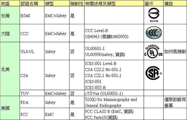 iec 60601 1 最新 版