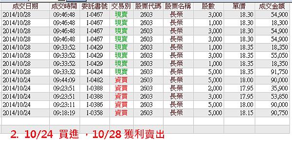 1024長榮交易記錄