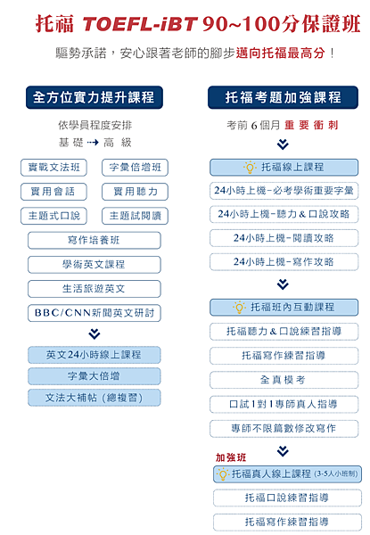 托福檢定補習班推薦-02.png