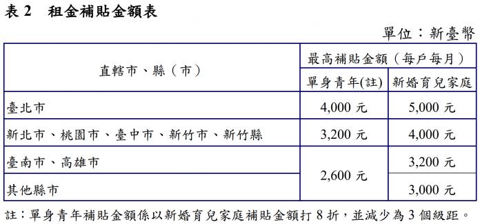 租金補貼金額最高為台北市,單身青年 4,000 元、婚育家庭 5,000 元。.png