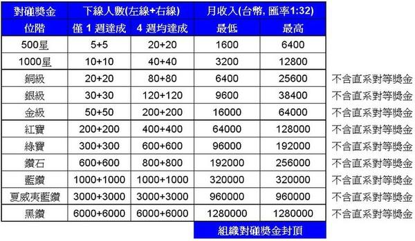 位階vs下線人數vs月收入
