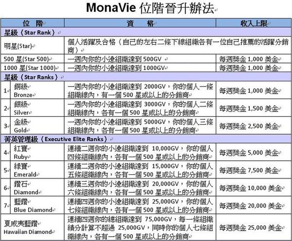 MonaVie 位階01