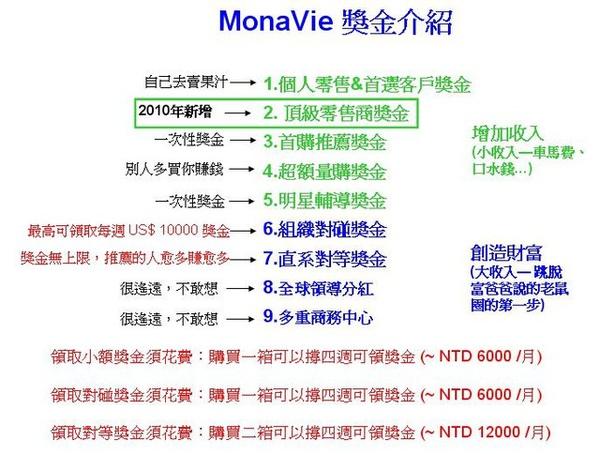 MonaVe 獎勵計劃2010