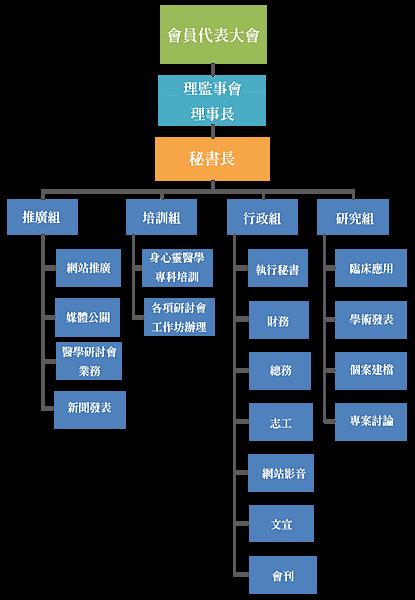 醫學學會組織圖