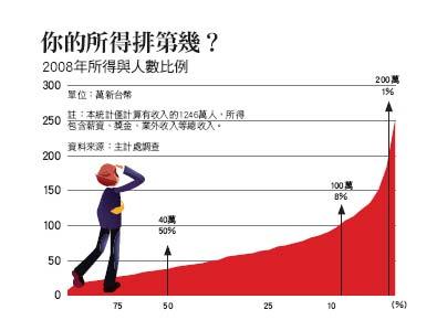年收比例圖