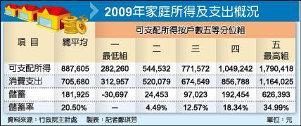 2009所得支出表