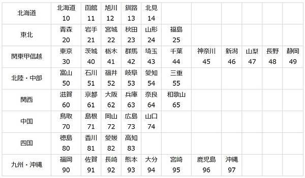 簡單講解日本的汽機車駕照(6)