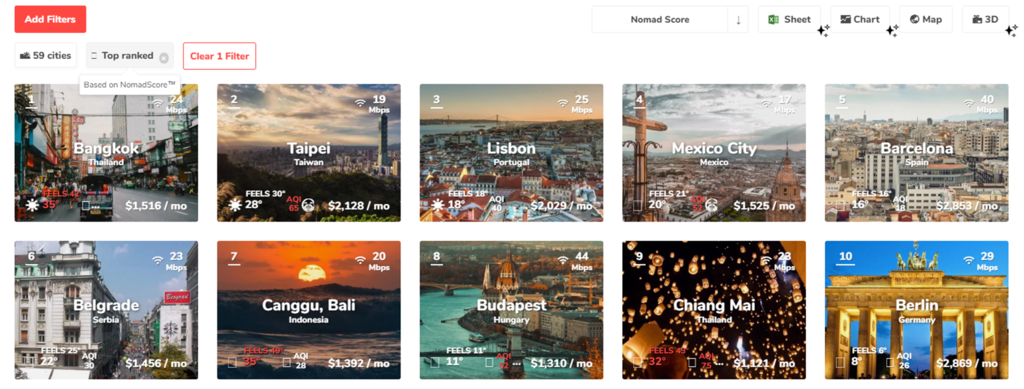 Nomad list 數位遊牧 邊旅行邊工作 邊旅行邊賺錢 遠端工作