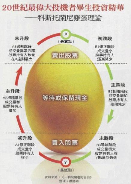 taiwan_businessweekly_kostolany_egg
