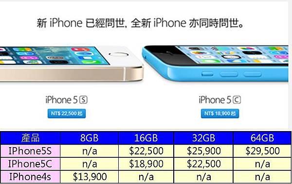 iphone5s價格