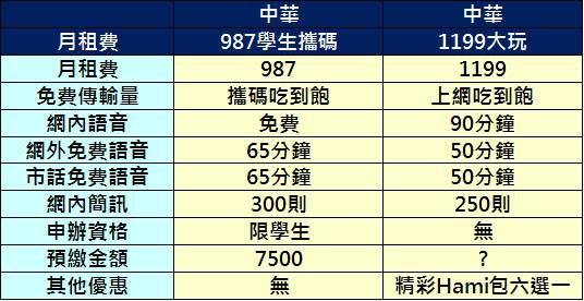 中華987
