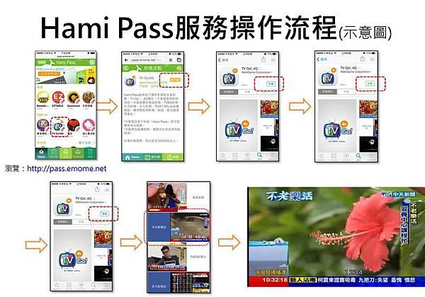 hami pass服務流程