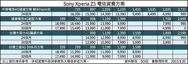 sony z5專案價