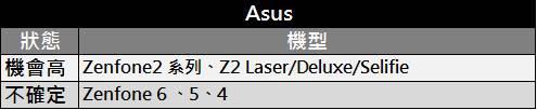ASUS升級6.0