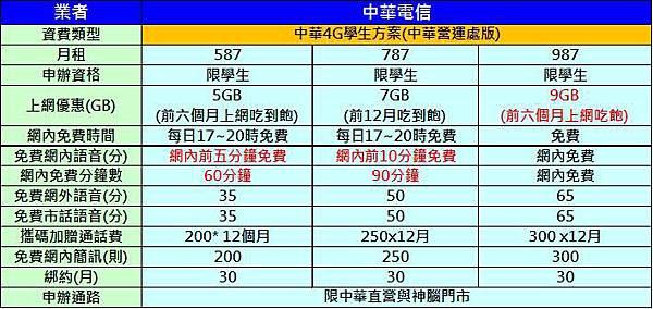 中華窗口學生方案