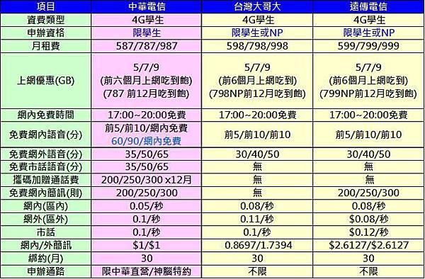 中華4G學生方案競品比較