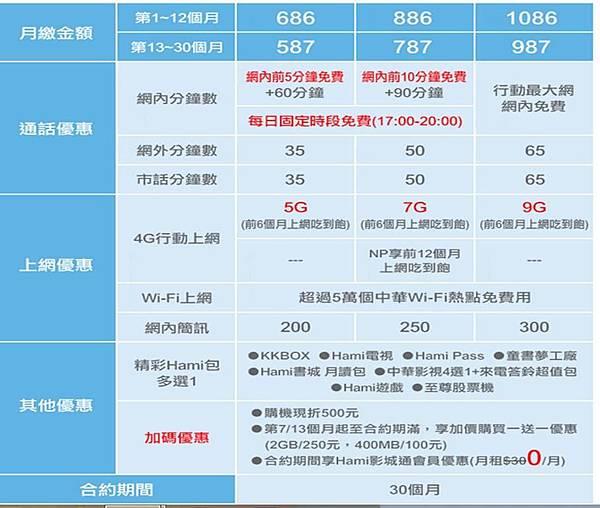 中華4g學生方案