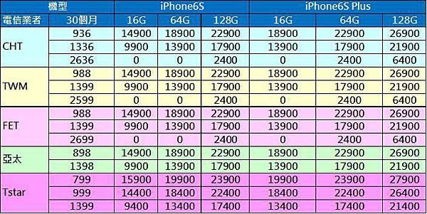 iPhone熱門資費