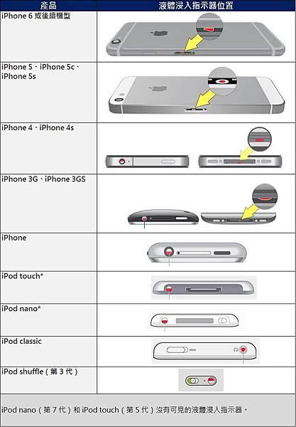 iphone液體侵入