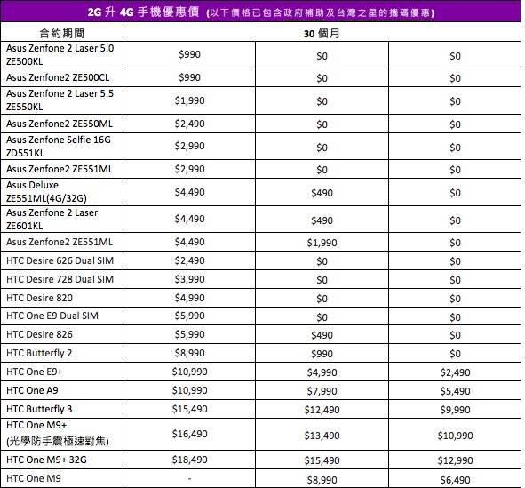 台灣之星4g手機