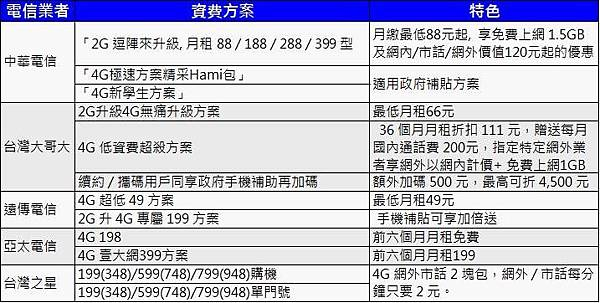 五大電信2g升級 4g方案