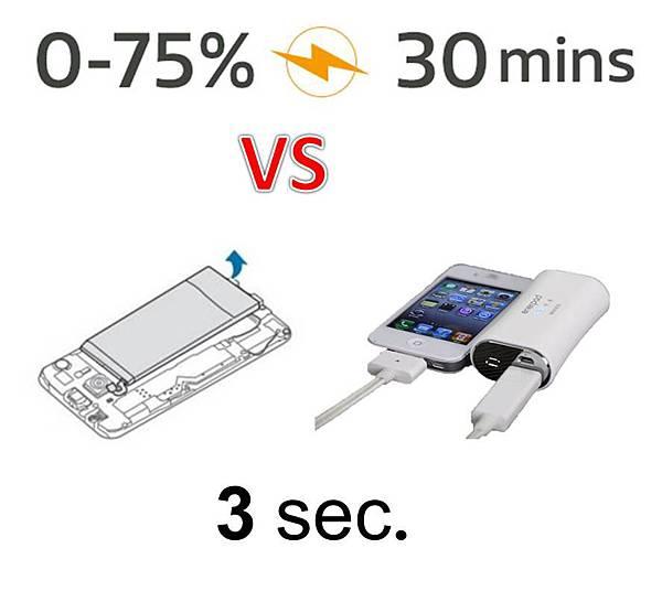快速充電換電池