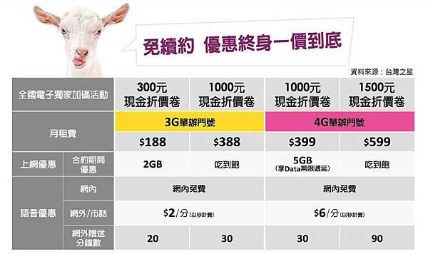 全國電子台灣之星