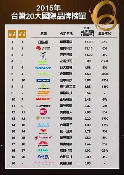台灣國際品牌