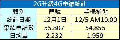 2g升級4g申辦統計