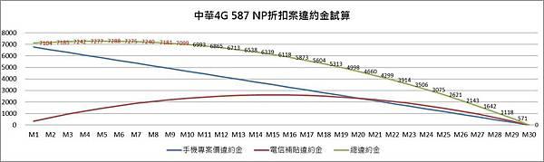 中華587 NP折扣違約金計算